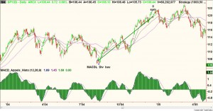 spy_macd_divergences_2004
