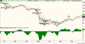 spy_macd_divergences_2009