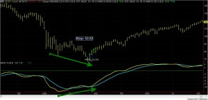MACD Divergence on SPY Weekly Chart