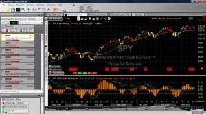 MACD Lines and Histogram do not confirm price action on SPY