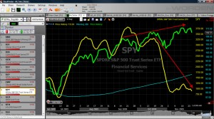 Red arrows highlight divergence between SPY (green) and McClellan Summation Index (yellow)