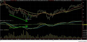 macd_histogram_divergence_spy_daily_arrows