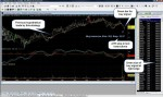 TradeStation MACD Divergence Detector in Action